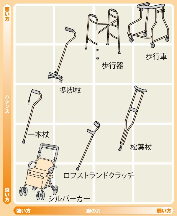 バランスの良し悪しや、腕の力による歩行器と杖の選択表