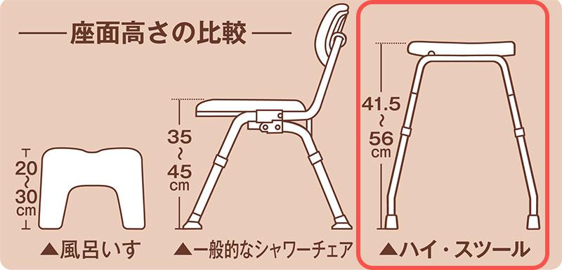 ハイスツールは座面が高い