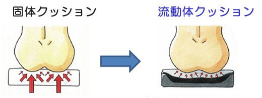 流動体クッションの優位性