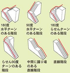 スーパーレーターαⅢ さまざまな階段や曲がり形状に対応可能